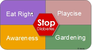The 4 Wins Stop Diabetes Concept