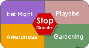 4 Wins Diabetes Balanced ScoreCard