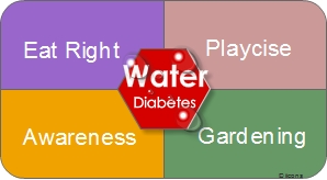 Diabetes and Water